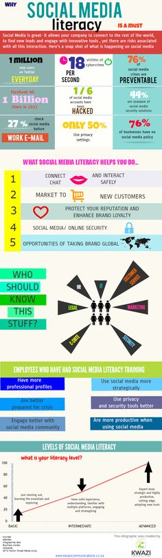 """Infographic on """"Why Social Media Literacy """"is important in the business field Media Literacy, School Counseling, Curriculum, Classroom Ideas, Infographic, Social Media, Teaching, Marketing, Shit Happens"""