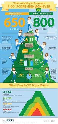 FICO Score High Achievers Share Common Habits - This is a major key to financial success and freedom; a high FICO score - Work your butt off to achieve it - Your credit will follow you all the days of your life! building credit, credit score