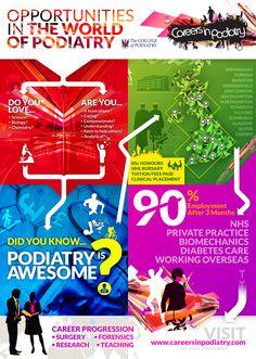 Opportunities in Podiatry via @podiatrycareers