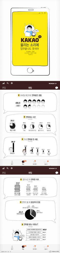 """직장인 68.5%, 쉴 때도 업무 연락 받아… """"모바일 메신저 때문에"""" [인포그래픽] #Messenger / #Infographic ⓒ 비주얼다이브 무단 복사·전재·재배포 금지"""