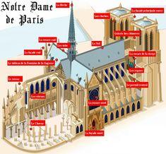 Description de la cathédrale de Notre-Dame de Paris | L'Histoire de France