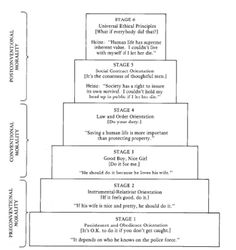Kohlberg's 6 Stages of Moral Development | Kohlberg's Six Stages of Moral Development should have a seventh ... Has rational for the Heinz dilemma