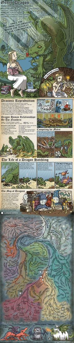 The Dragons of Dungeons & Dragons by Jason Thompson - Green Dragon