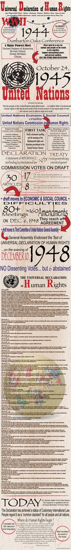 I created my First Infographic on the process to develop the Universal Declaration of Human Rights Document