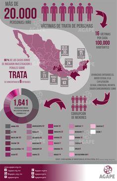 80% de los casos donde se iniciaron investigaciones penales sobre la trata, se condenaron en 6 entidades.