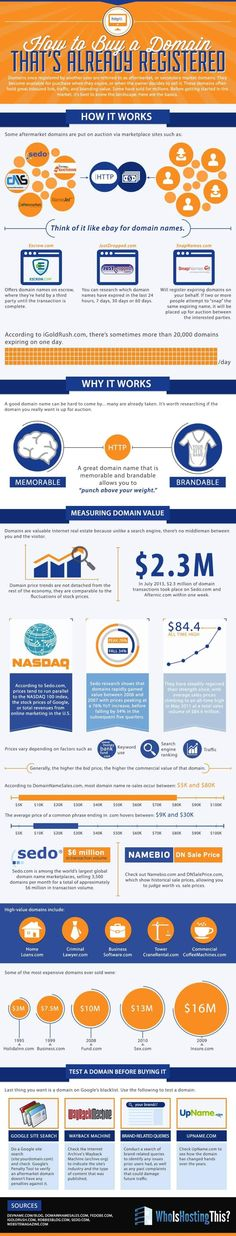How to Buy That Domain You've Always Wanted (But's Not For Sale) - #infographic