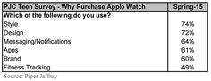 Teen interest in Apple Watch wanes ahead of launch, most want device for style and design