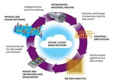 ge-industrial-internet-data-loopbig-620x446.jpg 620×446 pixels