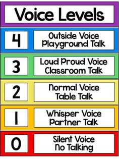 Voice Level Chart – Voice Levels Poster VOICE LEVELS POSTER: This is a colorful classroom voice level chart. It is sized to fit 11 x 17 ledger paper but can be reduced to fit x 11 if preferred. Includes a description for each voice level. School Posters, Classroom Posters, Classroom Themes, Classroom Organization, Eyfs Classroom, Toddler Classroom, Classroom Quotes, Primary Classroom, Classroom Behavior Management