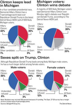 #Media #Oligarchs #MegaBanks vs #Union #Occupy #BLM   Poll: Clinton holds 7-point lead in Michigan   http://www.detroitnews.com/story/news/politics/2016/09/29/clinton-leads-michigan-poll-trump/91304744/   Democratic presidential candidate Hillary Clinton has moved to a 7-percentage-point lead in Michigan over Republican Donald Trump in a statewide poll conducted after the candidates' first debate Monday night.  Clinton leads Trump 42 percent to 35 percent in a four-way race and maintains