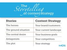 What Are  Content Marketing Strategy Questions To Ask And Answer