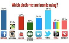 This infographic shows which social media platforms are most popular for different companies. As i would expect Twitter and Facebook are the top two, these two platforms are without a doubt the most used today.