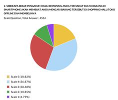 Smartphone for In Store Shopping in Indonesia - Survey Report Consumer Survey, Survey Report, Insight, Smartphone, Chart, Store, Shopping, Larger, Shop