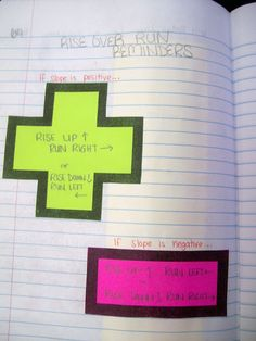 Math = Love: Interactive Notebook Entry: Graphing Using Slope-Intercept Form