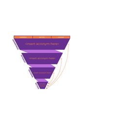 Learn why a well defined sales funnel is a must-have for B2B marketers.