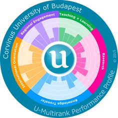 Corvinus University of Budapest | U-Multirank | Universities compared. Your way.