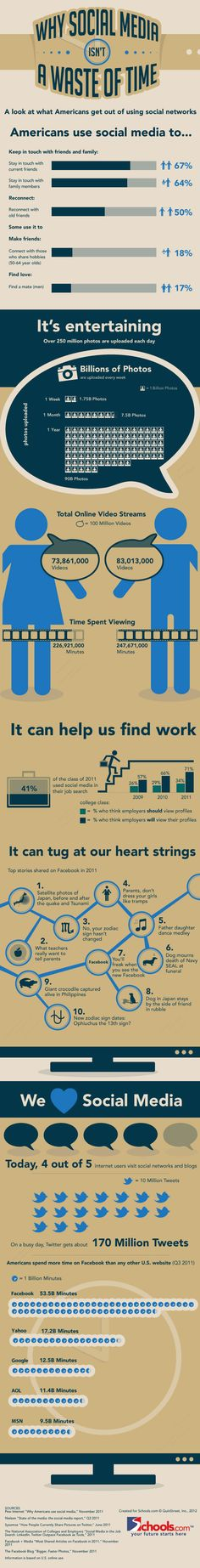 Why Social Media isn't a waste of Time. Interessting infographics about how Amercians use social media services.