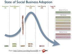 Social business adoption indicators #socbiz
