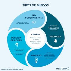 5 miedos que frenan tu éxito en el trabajo Life Coach Quotes, Life Quotes Love, Community Manager, Mind Body Soul, Emotional Intelligence, Life Motivation, Management Tips, Self Improvement, Personal Development