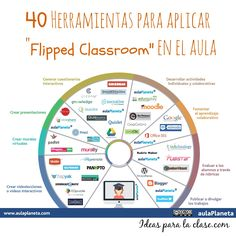 "40 herramientas para aplicar la ""Flipped Classroom"" Essential tools to start applying the Flipped Cl Instructional Technology, Instructional Strategies, Educational Technology, Instructional Design, Teaching Technology, Technology News, Classroom Tools, Flipped Classroom, Classroom Management"