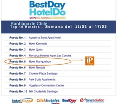 iP Hoteles - Top 10 - BestDay Chile - Manquehue