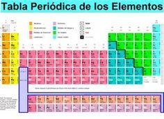 53 Ideas De Clasificación Periódica De Los Elementos Químicos Tabla Periodica Tabla Periodica De Los Elementos Química