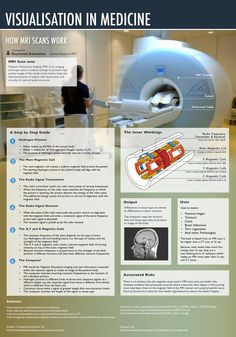 Visualisation in medicine. How MRI Scans work Nuclear Medicine, Magnetic Resonance Imaging, Tecno, Medical Imaging, Applied Science, Anatomy And Physiology, Ultrasound, Found Out, Health Care