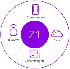 A proven platform for the world's best brands Zonoff's consumer IoT platform was purposefully built to be protocol agnostic, enable true interoperability and be highly reliable.