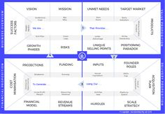 Business Model Blueprint by Investible Business Model, Strategy Business, Business Canvas, Success Factors, Company Values, Phase 4, Paradox, Positivity, Marketing
