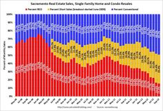 Conventional home sales replace REO's and Short Sales in Sacramento.