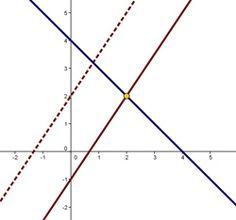 Cuando dos rectas se encuentran o no | En la línea recta