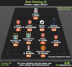 11 Pemain Liga Inggris dengan Passing Terbaik (2012/2013) - ArsenalNewsID