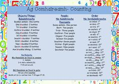 Reference sheet explaining the rules for - Ordinal Number (Na horduimhreacha) - Counting People (No huimhreacha pearsanta) - Counting Things (Na Bunuimhreacha) Primary Teaching, Teaching Resources, Grammar Notebook, Gaelic Words, Ordinal Numbers, Irish Language, Class Displays, Comic Book Style, Vocabulary Games