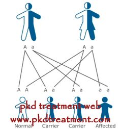 Is PKD contagious? The answer is definitely no, because PKD is a genetic disorder, which means only if you have PKD gene, you have the chance of developing PKD disease. Details are as follows: