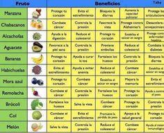Beneficios de frutas