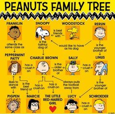 """Peanut GANG IDENTITY: Peanut Gang """"Family Tree"""" – the names of the main Peanut Gang characters. [Pinned also to Miscellaneous (N.C.)] – Peanut Gang / Snoopy, Woodstock, Charlie Brown et al. Peanuts Gang, Peanuts Comics, Snoopy Comics, Peanuts Movie, Charlie Brown Christmas, Charlie Brown And Snoopy, Snoopy Pictures, Snoopy Quotes, Peanuts Quotes"""