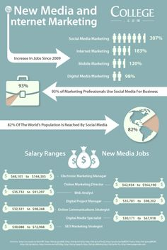 Social Media, SEO and other New Media Jobs are showing serious growth. Marketing jobs in social, internet, mobile and other types of digital media marketing are projected to have a healthy outlook for the foreseeable future. Social usage statistics and salary information for are outlined in this helpful infograhic.