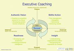 Comprehensive Executive Coaching includes... #coaching #lifeCoach http://coachingportal.com/