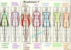comment s'habiller selon sa morphologie (en français)     Silouhette en A , que mettre ! , ,
