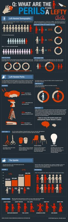 eek!{http://www.chacha.com/content/infographics/left-handed-facts}