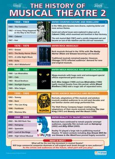 The history of musical theatre 2