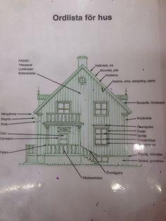 Husets delar Floor Plans, Diagram, Houses, Models, Architecture, Cornice, Pedestal, Homes, Templates