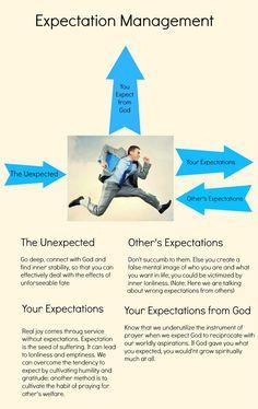Expectation Management