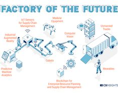 Factory Of The Future!! Via @CBinsights   #IoT #IIoT #IoE #M2M #I40 #Industrie40 #Technews #Tech #Industry40 #IndustrialIoT #Sensor #RT #SmartFactory #Factory40 #Blockchain #Cobots #ComputerVision #PredictiveAnalytics #BigData #Wearables #SupplyChain #AR #VR #MR #Manufacturing