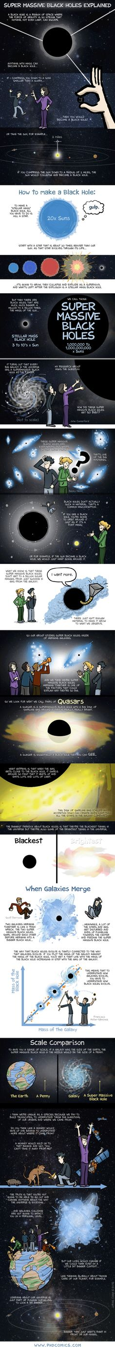 Super Massive Black Holes Explained