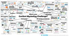 Content Marketing Tools: The Ultimate List | Content Marketing Forum Content Marketing Tools: The Ultimate List  Pawan Deshpande January 29, 2015