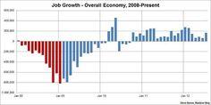 bikini graph August 2012 overall economy