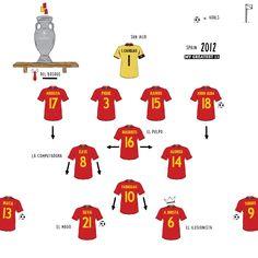 Retro Football Shirts, Vintage Football, Best Football Players, Football Art, Football Tactics, Team Builders, Euro 2012, Soccer Fans, Great Team