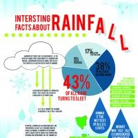 Infographic: Interesting Facts About Rainfall