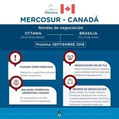 CONTINÚA LA RONDA DE NEGOCIACIÓN MERCOSUR-CANADÁ En marzo de este año, el Mercosur inició negociaciones para un Acuerdo de Comercio integral Canadá-#Mercosur, de las cuales hasta el momento ya se celebraron dos y en septiembre próximo habrá un nuevo encuentro. Esto representa un paso significativo hacia la profundización de la importante relación entre los Estados miembros de Mercosur y Canadá.
